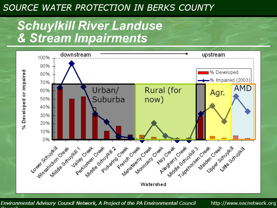 http://www.eacnetwork.org SOURCE WATER PROTECTION IN BERKS COUNTY Environmental Advisory Council Network, A Project of the PA Environmental Council Source Water Protection in the Monocacy and Manatawny Region Home to over 33,000 people 53% agriculture, 5% developed, 41% forested 117 square miles Ironstone Creek, Popodickon Reservoir and Trout Run Reservoir supply drinking water to the Boyertown Water Authority