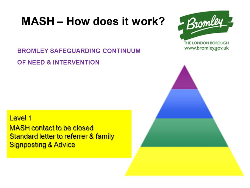 MASH – How does it work? Level 1 MASH contact to be closed Standard letter to referrer & family Signposting & Advice BROMLEY SAFEGUARDING CONTINUUM OF