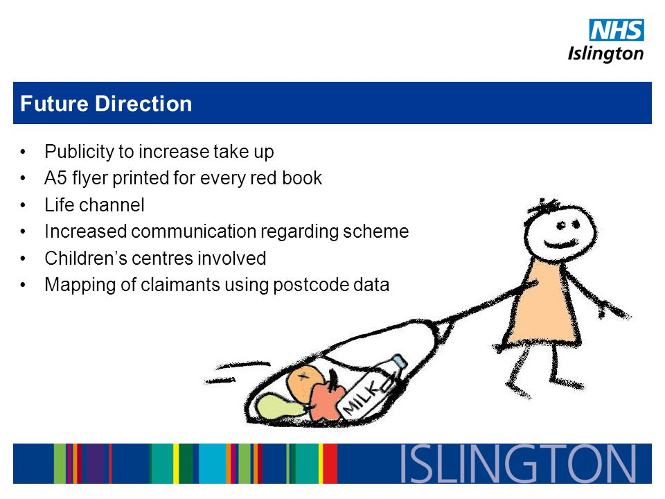 Future Direction Publicity to increase take up A5 flyer printed for every red book Life channel Increased communication regarding scheme Children's centres involved Mapping of claimants using postcode data