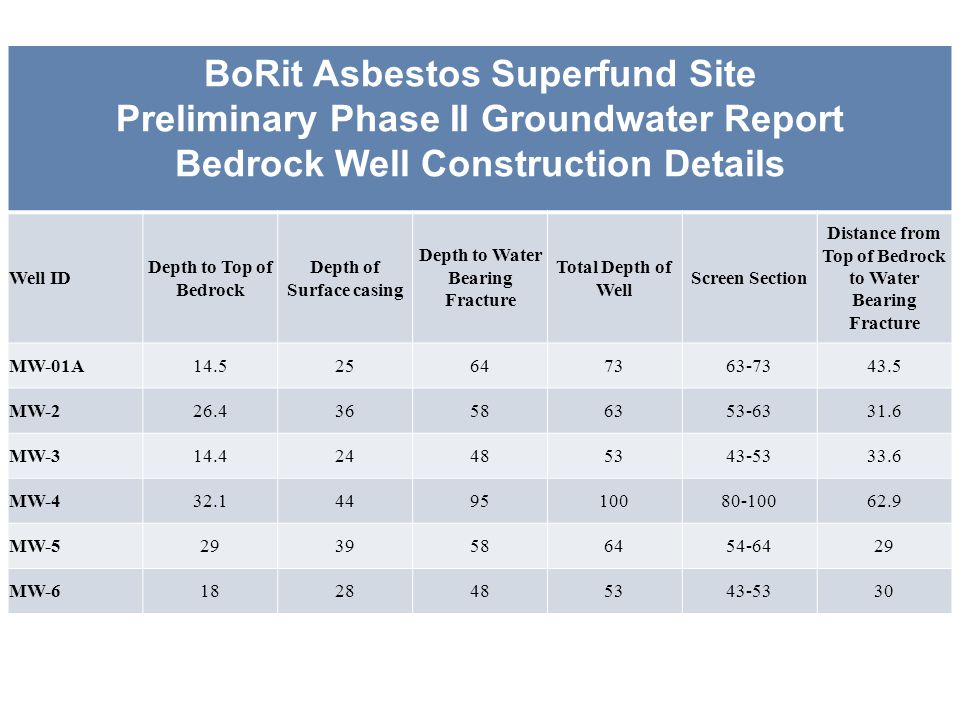 BoRit Asbestos Superfund Site Preliminary Phase II Groundwater Report Bedrock Well Construction Details Well ID Depth to Top of Bedrock Depth of Surface casing Depth to Water Bearing Fracture Total Depth of Well Screen Section Distance from Top of Bedrock to Water Bearing Fracture MW-01A14.525647363-7343.5 MW-226.436586353-6331.6 MW-314.424485343-5333.6 MW-432.1449510080-10062.9 MW-52939586454-6429 MW-61828485343-5330
