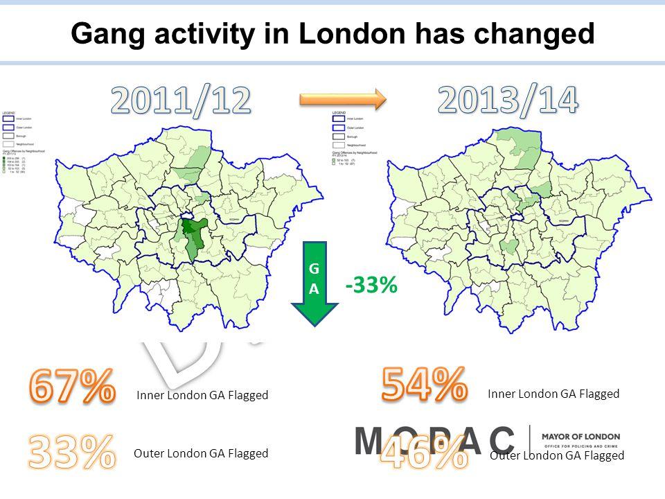 -33% Inner London GA Flagged Outer London GA Flagged Inner London GA Flagged Outer London GA Flagged GAGA Gang activity in London has changed
