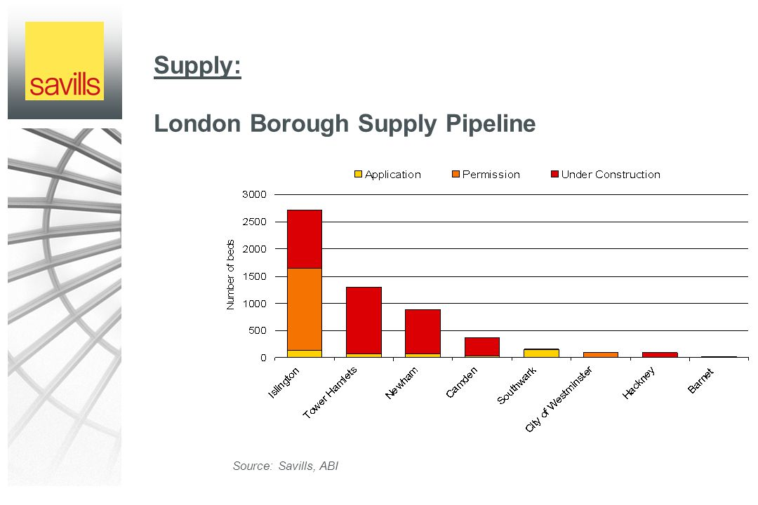 Supply: London Borough Supply Pipeline Source: Savills, ABI