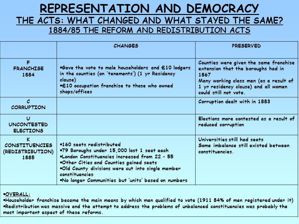 REPRESENTATION AND DEMOCRACY THE ACTS: WHAT CHANGED AND WHAT STAYED THE SAME.