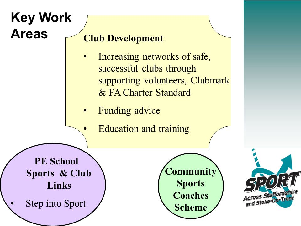 Key Work Areas Club Development Increasing networks of safe, successful clubs through supporting volunteers, Clubmark & FA Charter Standard Funding advice Education and training PE School Sports & Club Links Step into Sport Community Sports Coaches Scheme