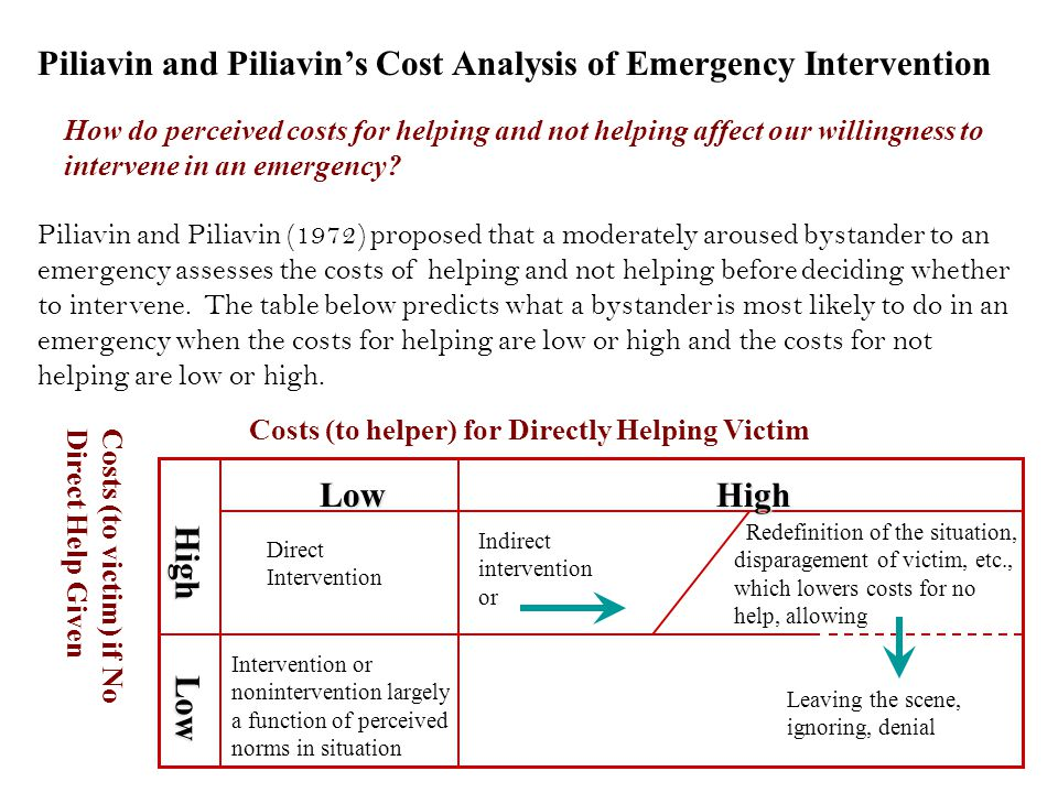 Piliavin and Piliavin's Cost Analysis of Emergency Intervention How do perceived costs for helping and not helping affect our willingness to intervene