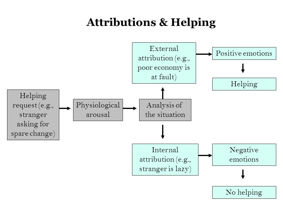 Helping request (e.g., stranger asking for spare change) Physiological arousal External attribution (e.g., poor economy is at fault) Analysis of the situation Internal attribution (e.g., stranger is lazy) Positive emotions Helping Negative emotions No helping Attributions & Helping