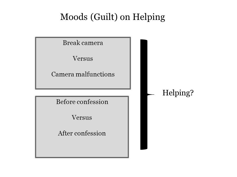 Break camera Versus Camera malfunctions Before confession Versus After confession Helping? Moods (Guilt) on Helping