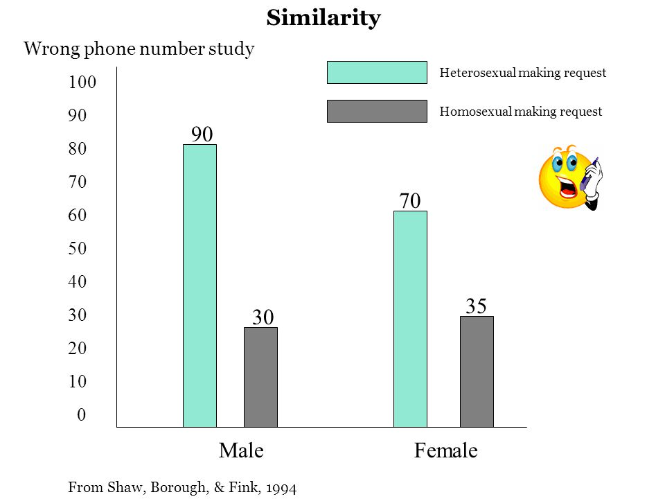 MaleFemale 100 90 80 70 60 50 40 30 20 10 0 90 30 70 35 Homosexual making request Heterosexual making request Wrong phone number study From Shaw, Borough, & Fink, 1994 Similarity