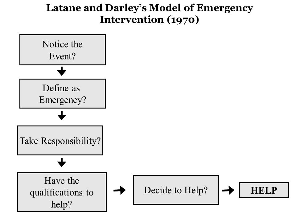 Latane and Darley's Model of Emergency Intervention (1970) Notice the Event.