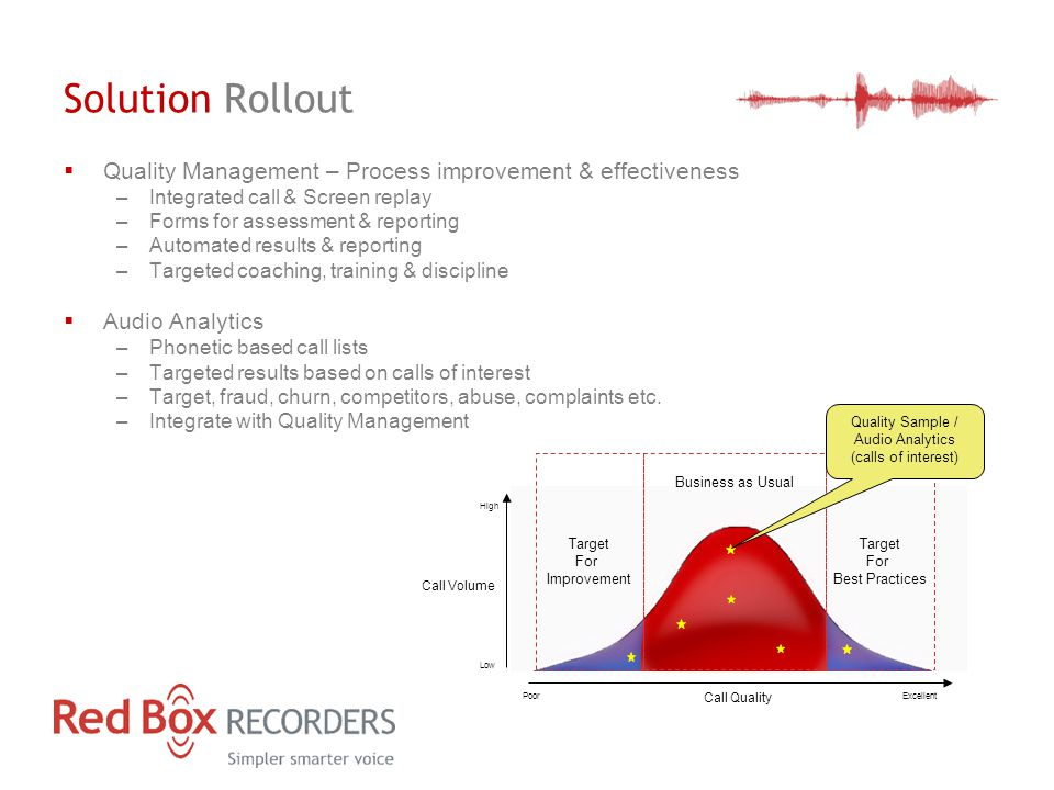 Solution Rollout  Quality Management – Process improvement & effectiveness –Integrated call & Screen replay –Forms for assessment & reporting –Automated results & reporting –Targeted coaching, training & discipline  Audio Analytics –Phonetic based call lists –Targeted results based on calls of interest –Target, fraud, churn, competitors, abuse, complaints etc.