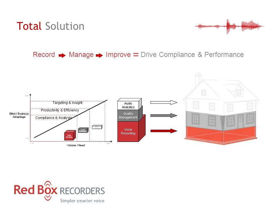 Total Solution Record Manage Improve = Drive Compliance & Performance