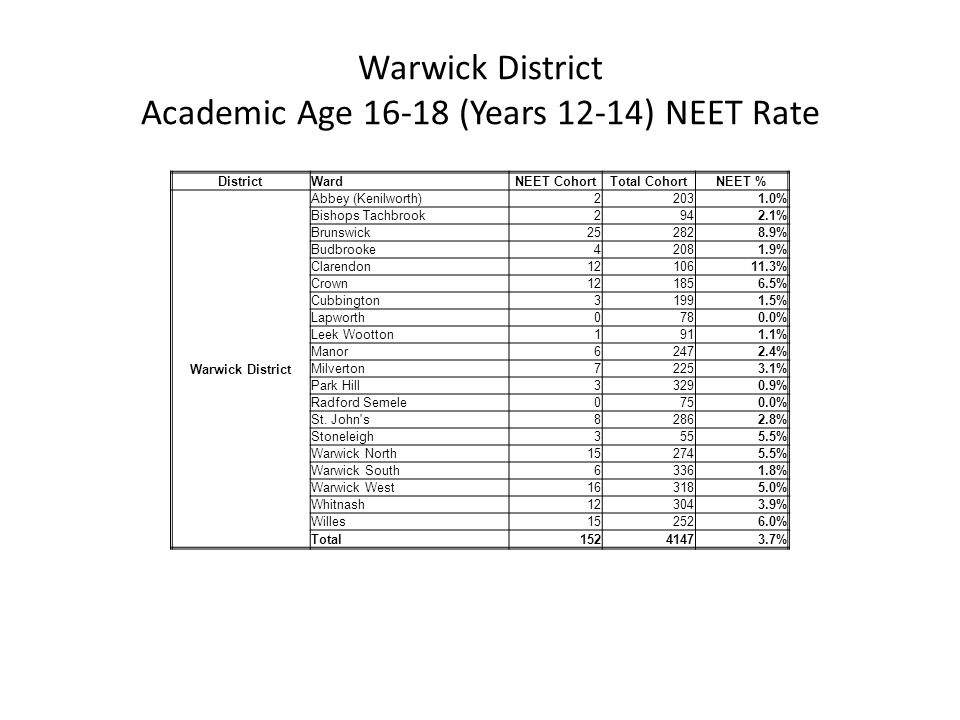 DistrictWardNEET CohortTotal CohortNEET % Warwick District Abbey (Kenilworth)22031.0% Bishops Tachbrook2942.1% Brunswick252828.9% Budbrooke42081.9% Cl