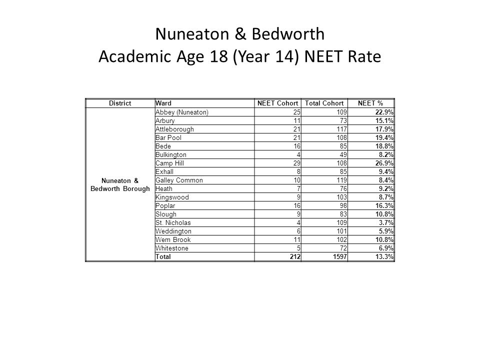DistrictWardNEET CohortTotal CohortNEET % Nuneaton & Bedworth Borough Abbey (Nuneaton) 2510922.9% Arbury 117315.1% Attleborough 2111717.9% Bar Pool 2110819.4% Bede 168518.8% Bulkington 4498.2% Camp Hill 2910826.9% Exhall 8859.4% Galley Common 101198.4% Heath 7769.2% Kingswood 91038.7% Poplar 169816.3% Slough 98310.8% St.
