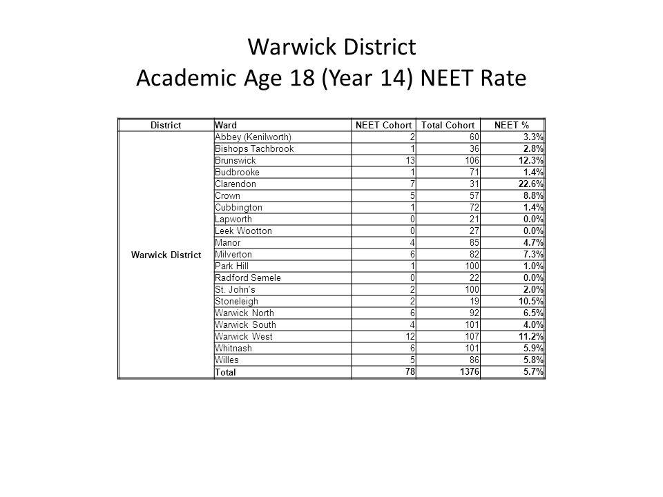 DistrictWardNEET CohortTotal CohortNEET % Warwick District Abbey (Kenilworth) 2603.3% Bishops Tachbrook 1362.8% Brunswick 1310612.3% Budbrooke 1711.4%