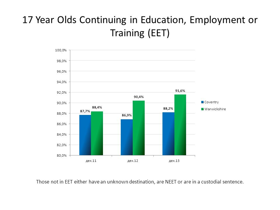 17 Year Olds Continuing in Education, Employment or Training (EET) Those not in EET either have an unknown destination, are NEET or are in a custodial sentence.