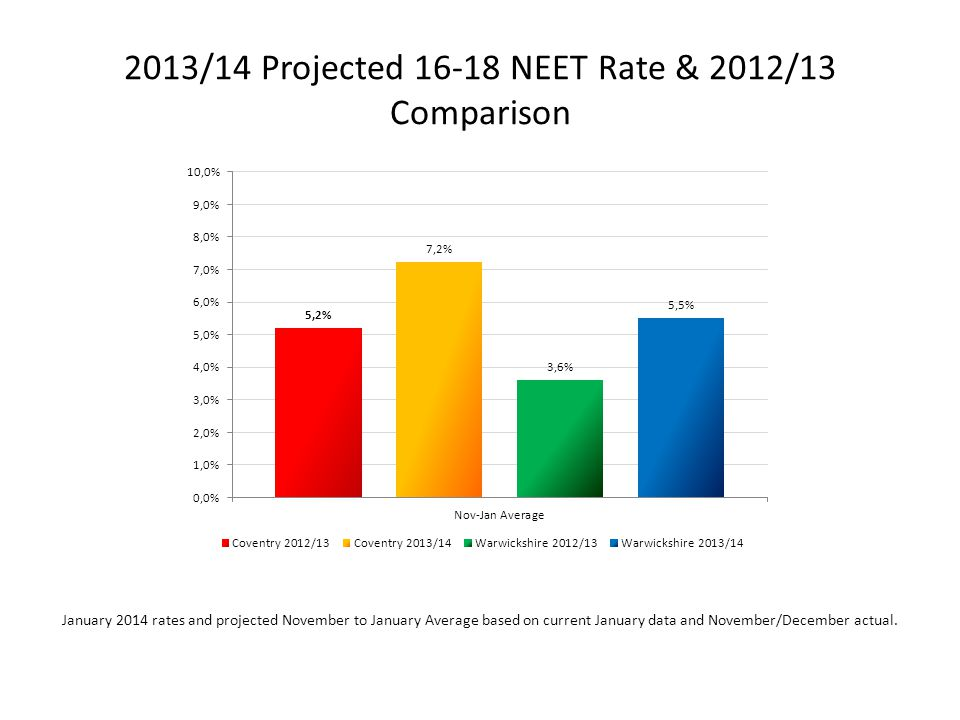 2013/14 Projected 16-18 NEET Rate & 2012/13 Comparison January 2014 rates and projected November to January Average based on current January data and November/December actual.