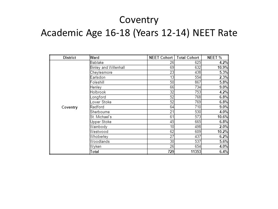 Coventry Academic Age 16-18 (Years 12-14) NEET Rate DistrictWardNEET CohortTotal CohortNEET % Coventry Bablake266254.2% Binley and Willenhall6963210.9% Cheylesmore234385.3% Earlsdon135542.3% Foleshill508675.8% Henley667349.0% Holbrook327534.2% Longford527686.8% Lower Stoke527696.8% Radford647109.0% Sherbourne215304.0% St.
