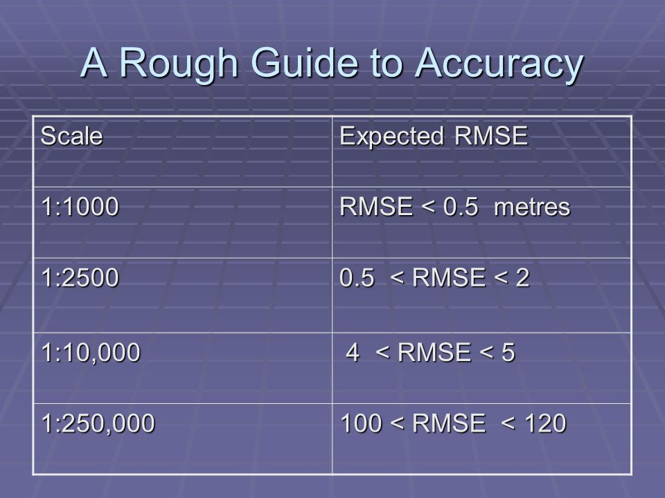 A Rough Guide to Accuracy Scale Expected RMSE 1:1000 RMSE < 0.5 metres 1:2500 0.5 < RMSE < 2 1:10,000 4 < RMSE < 5 4 < RMSE < 5 1:250,000 100 < RMSE < 120