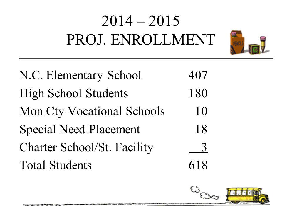 2014 – 2015 PROJ. ENROLLMENT N.C. Elementary School407 High School Students180 Mon Cty Vocational Schools 10 Special Need Placement 18 Charter School/