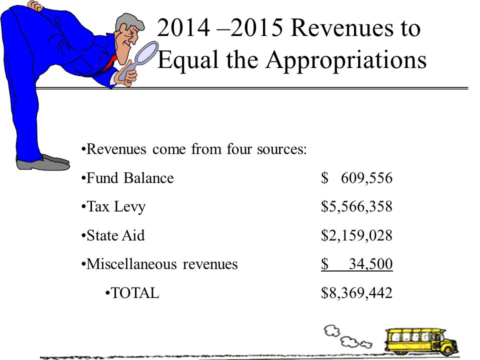 2014 –2015 Revenues to Equal the Appropriations Revenues come from four sources: Fund Balance$ 609,556 Tax Levy$5,566,358 State Aid$2,159,028 Miscella