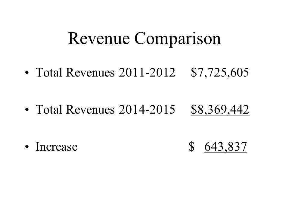 Revenue Comparison Total Revenues 2011-2012 $7,725,605 Total Revenues 2014-2015 $8,369,442 Increase $ 643,837