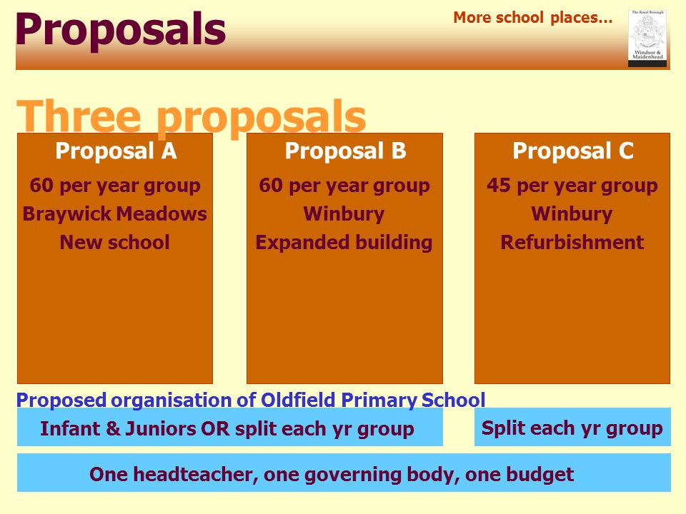 Proposals Proposal A More school places… Three proposals Proposal BProposal C Split each yr group 60 per year group 45 per year group Braywick MeadowsWinbury New schoolExpanded buildingRefurbishment Infant & Juniors OR split each yr groupOne headteacher, one governing body, one budget Proposed organisation of Oldfield Primary School