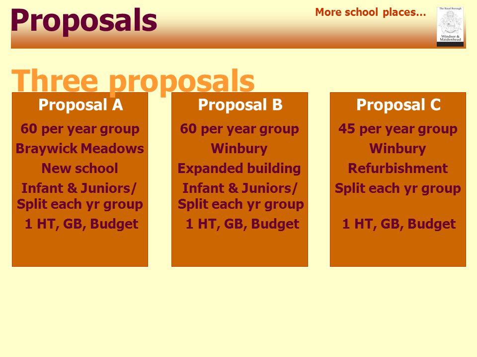 Proposals Proposal A More school places… Three proposals Proposal BProposal C 60 per year group 45 per year group Braywick MeadowsWinbury New schoolExpanded buildingRefurbishment Infant & Juniors/ Split each yr group Split each yr groupInfant & Juniors/ Split each yr group 1 HT, GB, Budget