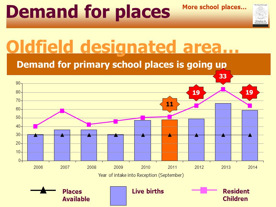 Demand for places Demand for primary school places is going up More school places… Oldfield designated area… Resident Children Live births 0 10 20 30 40 50 60 70 80 90 200620072008200920102011201220132014 Places Available Year of intake into Reception (September) 11 19 33 19