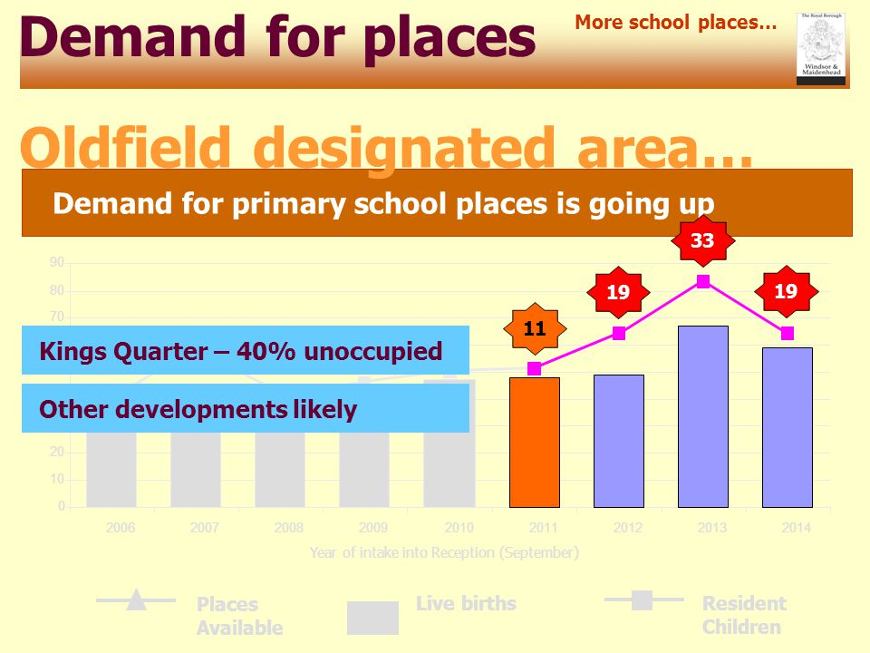 0 10 20 30 40 50 60 70 80 90 200620072008200920102011201220132014 Demand for places Demand for primary school places is going up More school places… Oldfield designated area… Resident Children Live births Places Available Year of intake into Reception (September) 11 19 33 19 Kings Quarter – 40% unoccupied Other developments likely