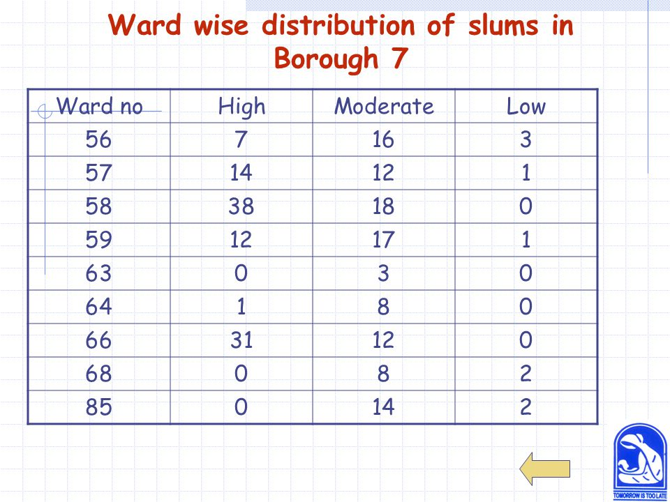 Ward wise distribution of slums in Borough 7 Ward noHighModerateLow 567163 5714121 5838180 5912171 63030 64180 6631120 68082 850142