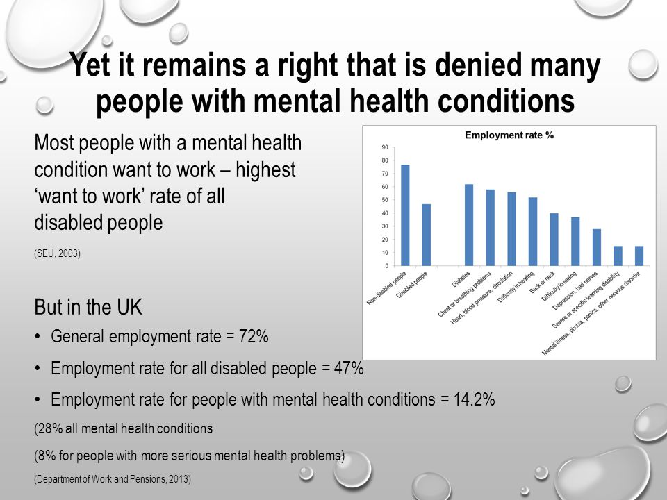Yet it remains a right that is denied many people with mental health conditions Most people with a mental health condition want to work – highest 'want to work' rate of all disabled people (SEU, 2003) But in the UK General employment rate = 72% Employment rate for all disabled people = 47% Employment rate for people with mental health conditions = 14.2% (28% all mental health conditions (8% for people with more serious mental health problems) (Department of Work and Pensions, 2013)