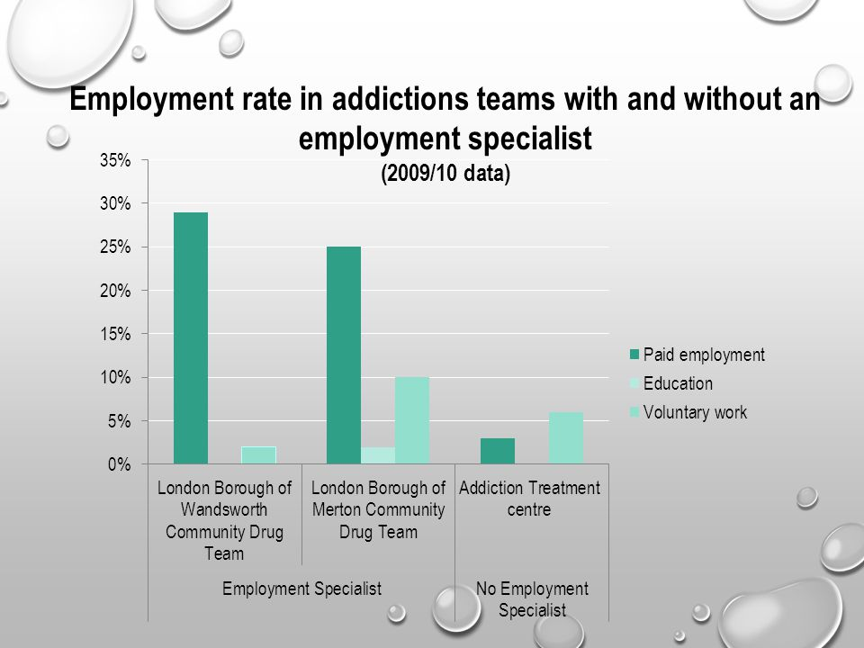 Employment rate in addictions teams with and without an employment specialist (2009/10 data)