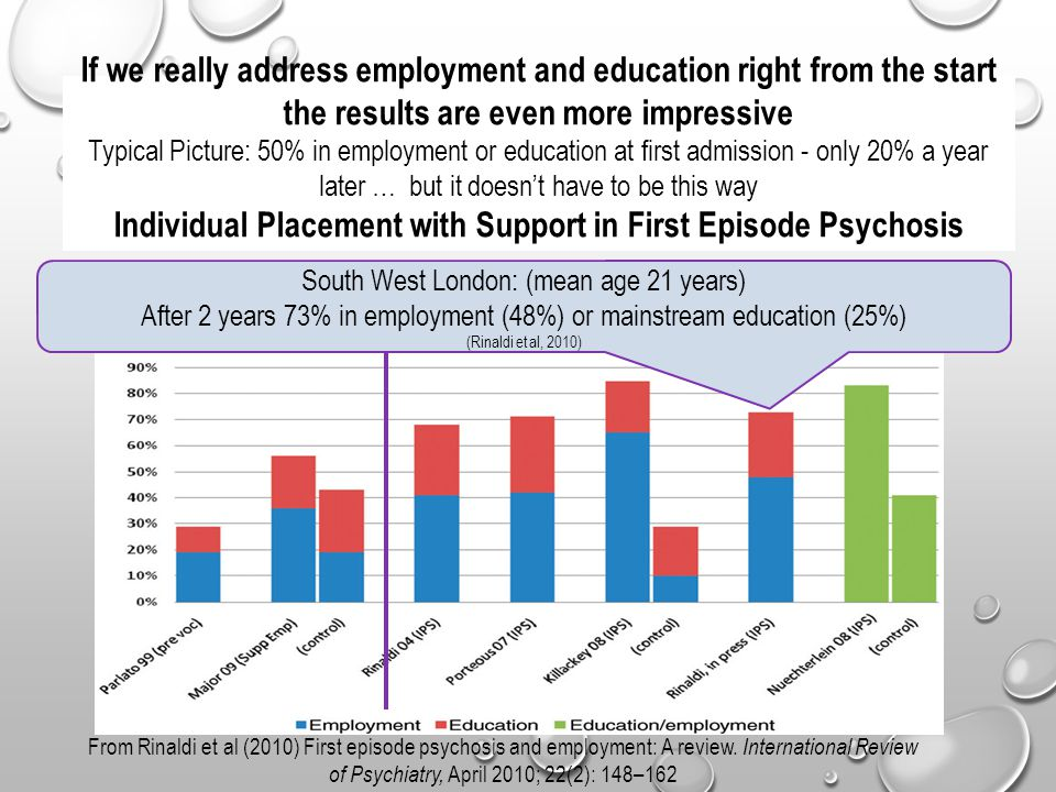 If we really address employment and education right from the start the results are even more impressive Typical Picture: 50% in employment or education at first admission - only 20% a year later … but it doesn't have to be this way Individual Placement with Support in First Episode Psychosis From Rinaldi et al (2010) First episode psychosis and employment: A review.
