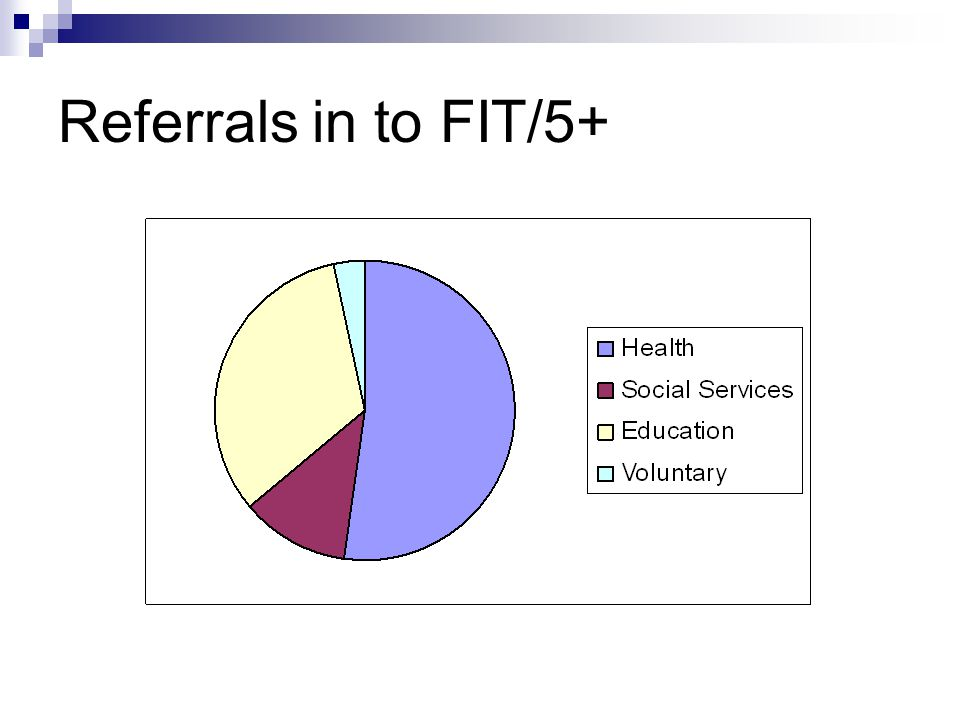 Referrals in to FIT/5+