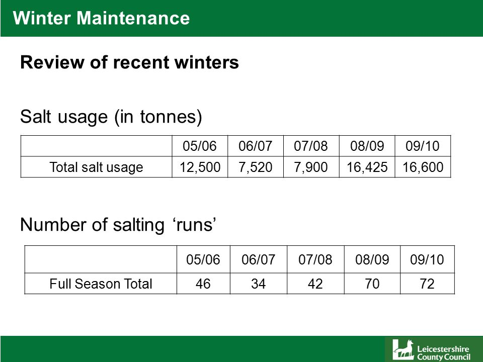 Winter Maintenance Review of recent winters Salt usage (in tonnes) Number of salting 'runs' 05/0606/0707/0808/0909/10 Full Season Total4634427072 05/0606/0707/0808/0909/10 Total salt usage12,5007,5207,90016,42516,600