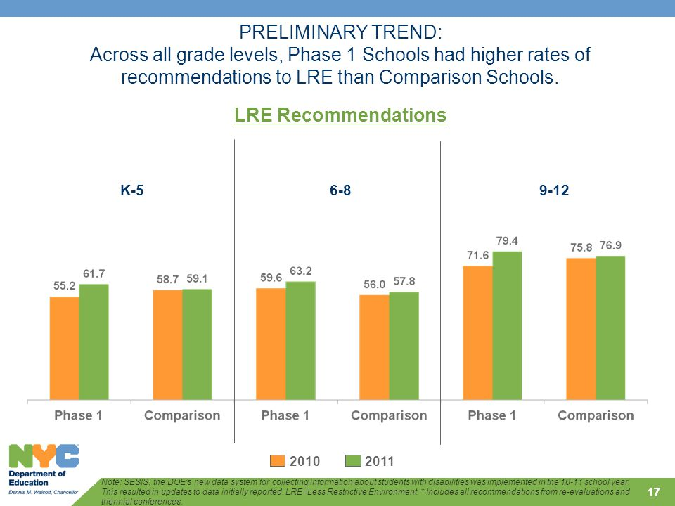 17 PRELIMINARY TREND: Across all grade levels, Phase 1 Schools had higher rates of recommendations to LRE than Comparison Schools.