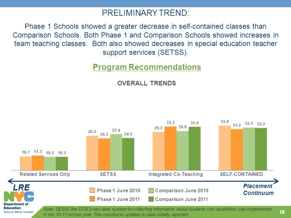 Related Services OnlySETSSIntegrated Co-TeachingSELF-CONTAINED 18 LRE Placement Continuum OVERALL TRENDS PRELIMINARY TREND: Phase 1 Schools showed a greater decrease in self-contained classes than Comparison Schools.