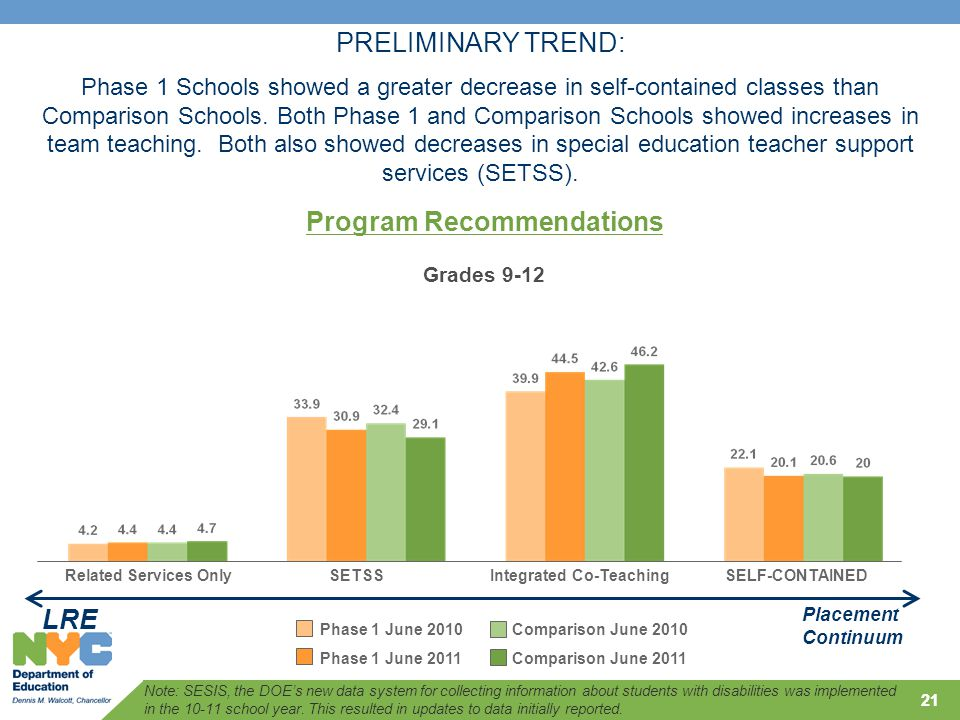 21 Grades 9-12 PRELIMINARY TREND: Phase 1 Schools showed a greater decrease in self-contained classes than Comparison Schools.