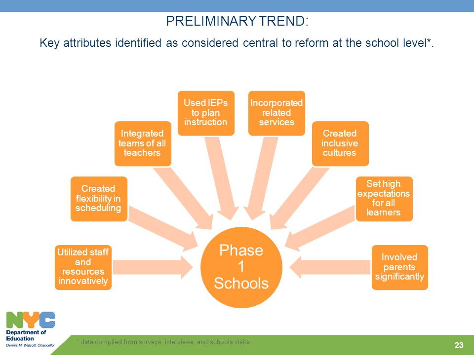 23 Phase 1 Schools Utilized staff and resources innovatively Created flexibility in scheduling Integrated teams of all teachers Used IEPs to plan instruction Incorporated related services Created inclusive cultures Set high expectations for all learners Involved parents significantly PRELIMINARY TREND: Key attributes identified as considered central to reform at the school level*.