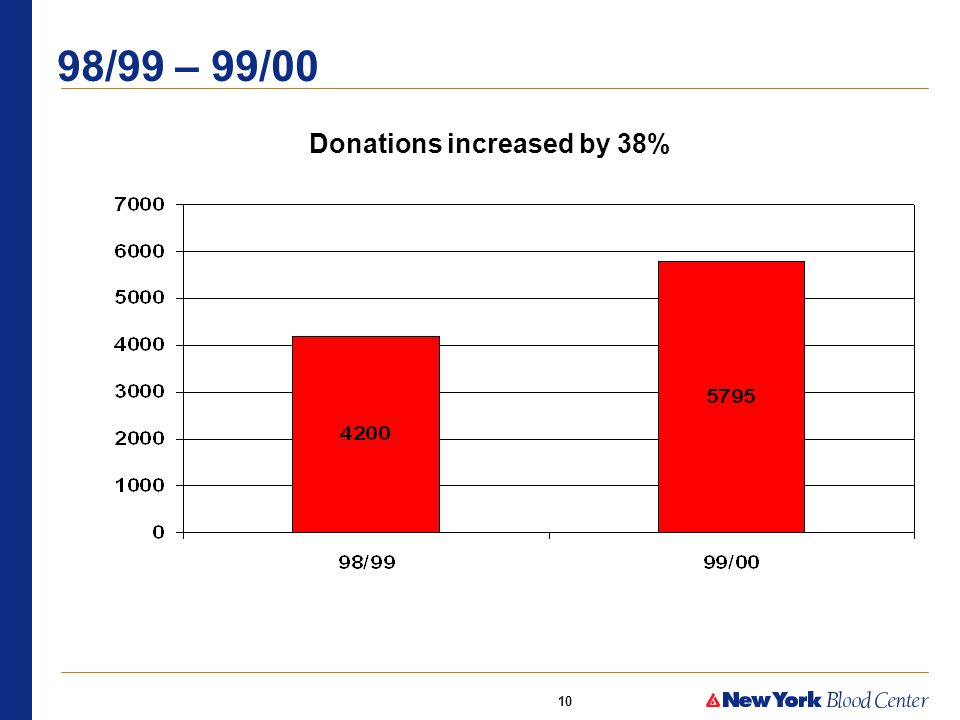10 98/99 – 99/00 Donations increased by 38%