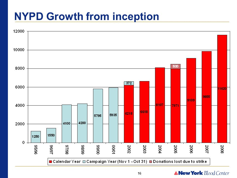 16 NYPD Growth from inception