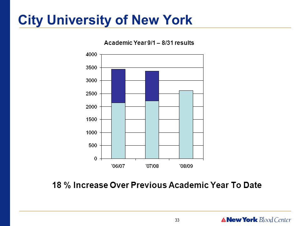 33 City University of New York 18 % Increase Over Previous Academic Year To Date Academic Year 9/1 – 8/31 results