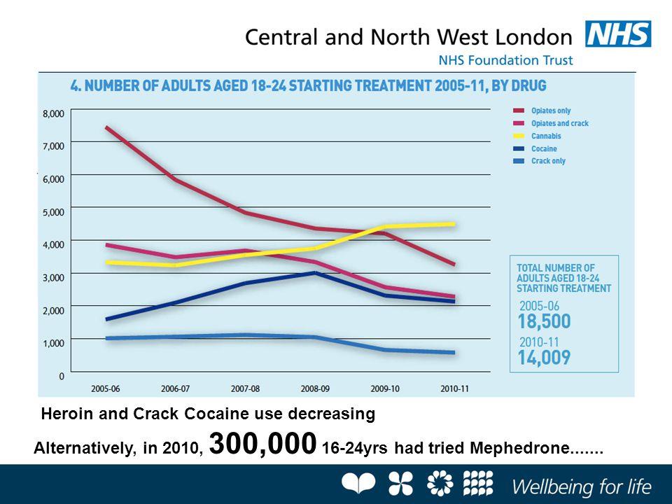DrugPercentage (lifetime) Ecstasy89.5 Cocaine84.6 Ketamine66.1 Benzodiazepines42.0 Mephedrone41.3 GHB15.2 Crack13.6 Heroin6.7 Winstock et al.