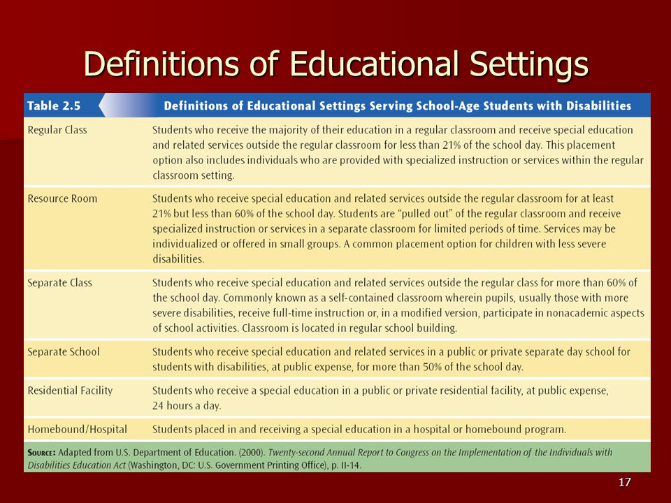 17 Definitions of Educational Settings