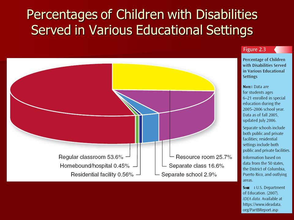 19 Percentages of Children with Disabilities Served in Various Educational Settings