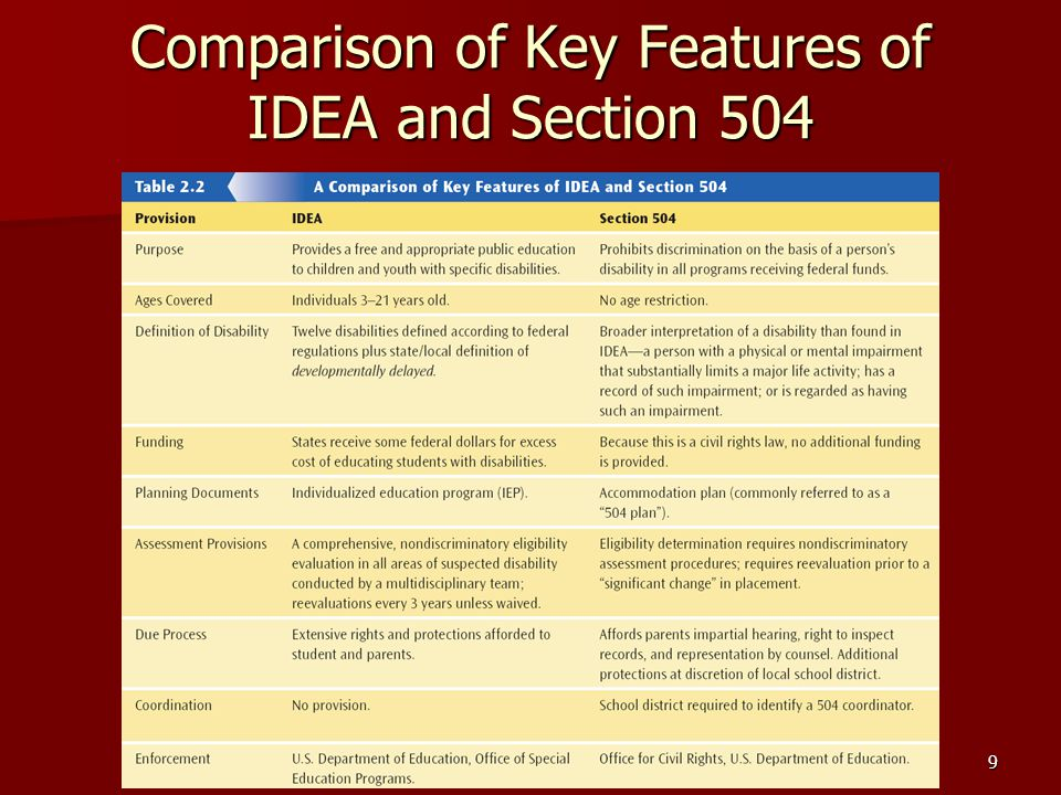 9 Comparison of Key Features of IDEA and Section 504