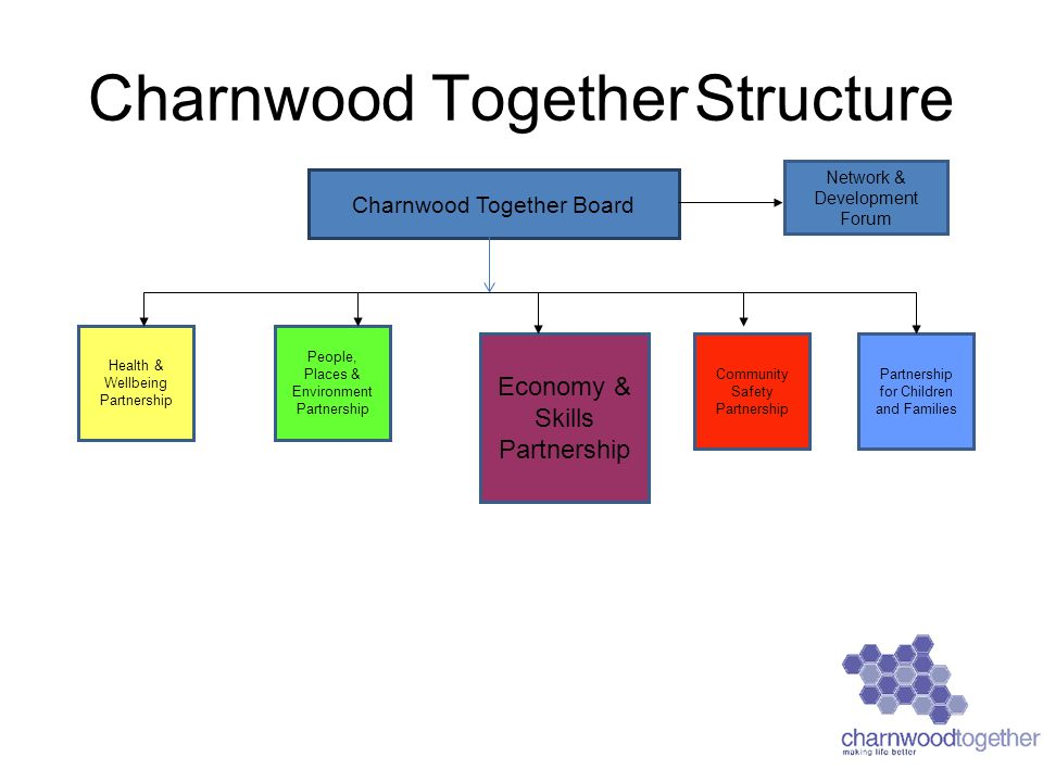 Charnwood Together Structure Charnwood Together Board Health & Wellbeing Partnership People, Places & Environment Partnership Community Safety Partnership Partnership for Children and Families Economy & Skills Partnership Network & Development Forum