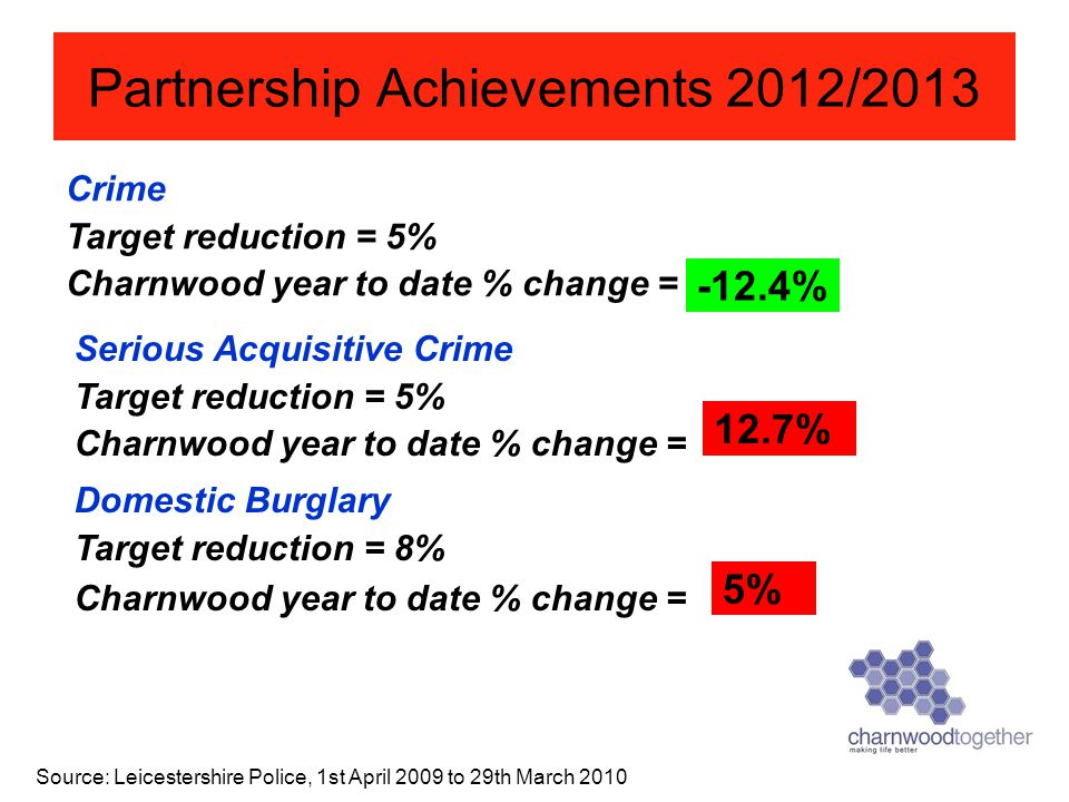 Crime Target reduction = 5% Charnwood year to date % change = Source: Leicestershire Police, 1st April 2009 to 29th March 2010 Partnership Achievement