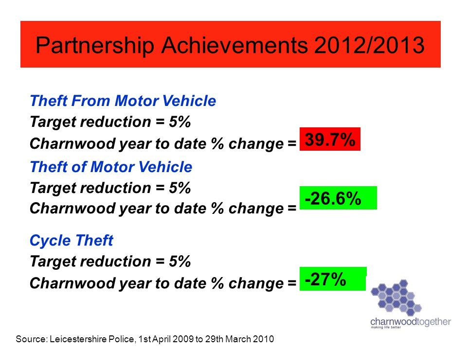 Theft of Motor Vehicle Target reduction = 5% Charnwood year to date % change = Source: Leicestershire Police, 1st April 2009 to 29th March 2010 Partne