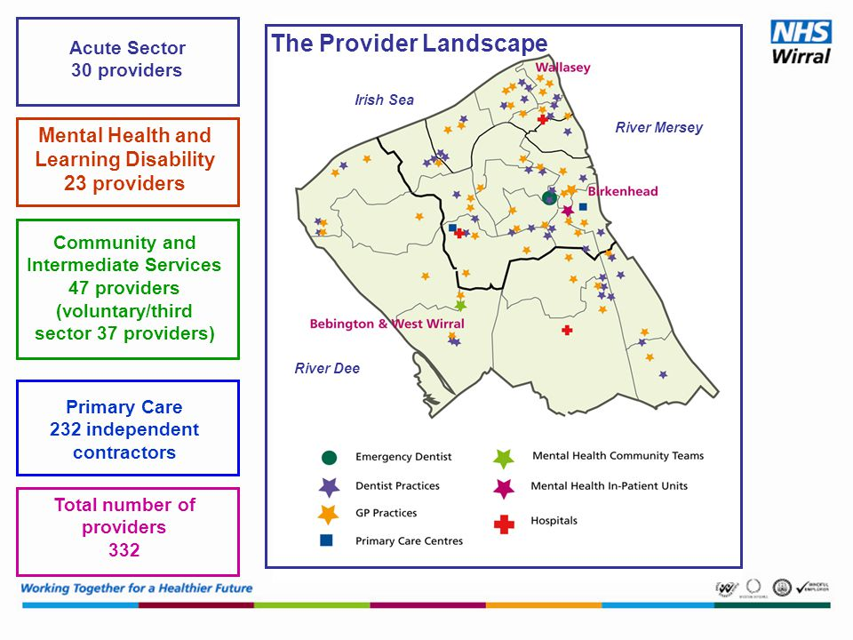 Mental Health and Learning Disability 23 providers Community and Intermediate Services 47 providers (voluntary/third sector 37 providers) Primary Care 232 independent contractors Total number of providers 332 Acute Sector 30 providers River Mersey River Dee Irish Sea The Provider Landscape